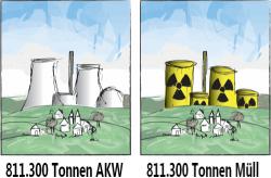 Ein AKW ist nach Abschaltung eine Ruine aus hundertausenden Tonnen Material